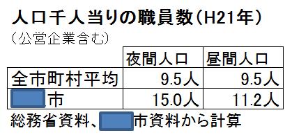大阪市と全市町村職員