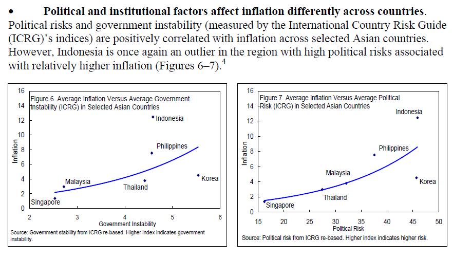 インドネシアのインフレ要因(政治的リスク)