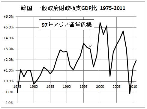 韓国政府財政収支GDP比75-11