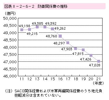 防衛費の推移(21年度防衛白書)