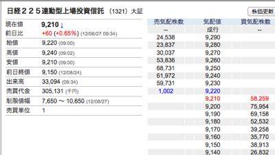 日経平均ETF空売り