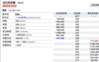 全日本空輸買い
