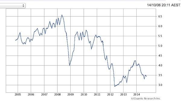 オーストラリア国債 利回り推移