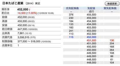 日本たばこ産業空売り