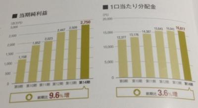 産業ファンド投資法人 分配金の推移