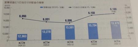 日本プライムリアルティ 安定した分配金推移