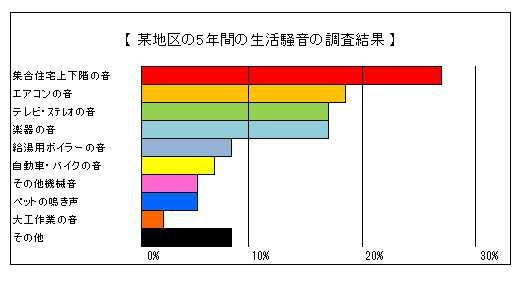 生活騒音グラフ