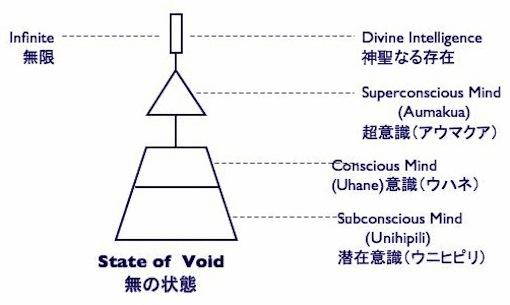 意識の構造