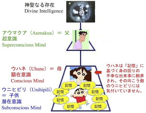 意識の構造と記憶