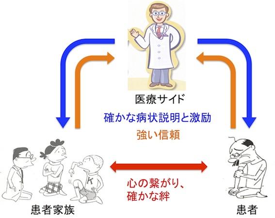 告知による医療患者家族の図