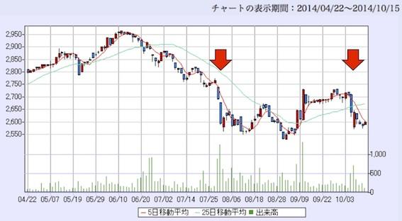 日本マクドナルド社株価