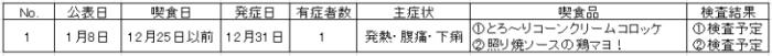 (株)アクリフーズ、農薬(マラチオン)
