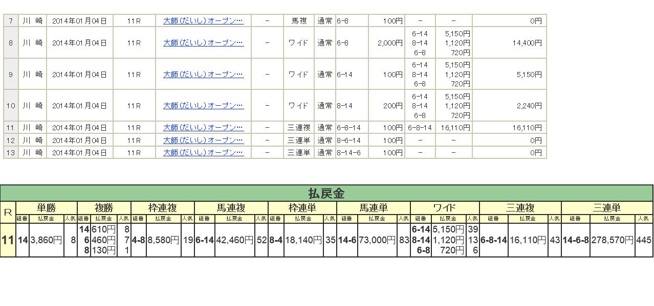 川崎11R勝利