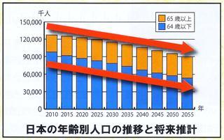 年齢別人口推移