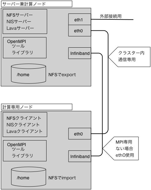 2nodes_cluster.jpg