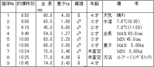 久慈川サケ釣獲調査結果