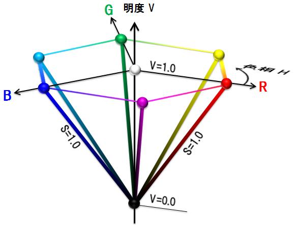 色相、彩度、明度の計算方法