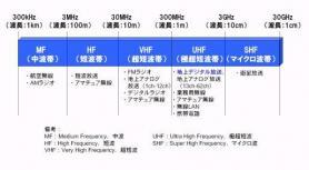 周波数帯と利用状況