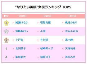 憧れの美肌女優トップ5