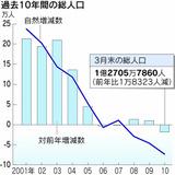 総人口と増減率