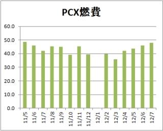 pcx燃費