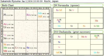 坂本龍馬のチャート