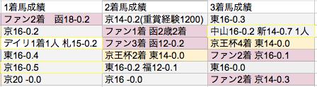 阪神JF2013①