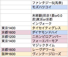 阪神JF2013②