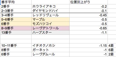 阪神JF2013③