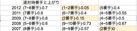 阪神JF2013④