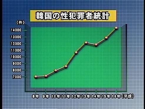 韓国の性犯罪者統計