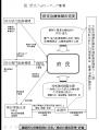大阪府肝炎対策フォローアップ事業