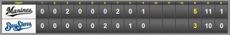 score_20110303.jpg