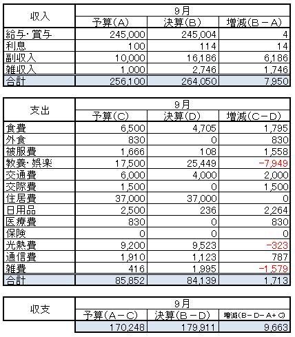 収支(2014.9)