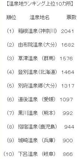 人気温泉地ランキング☆城崎温泉9位!!