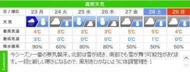 城崎温泉 週明けの週間天気