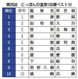 第25回「にっぽんの温泉100選」 城崎温泉10位!