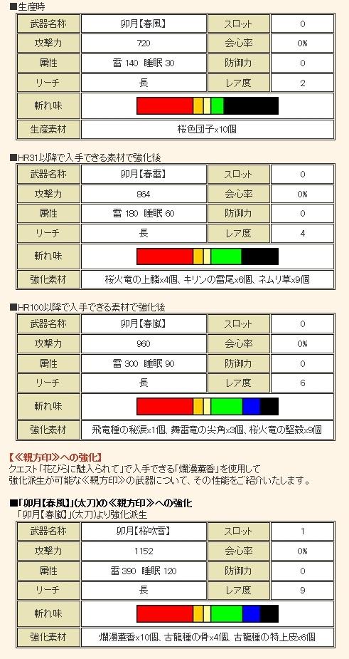 卯月【桜吹雪】への強化素材