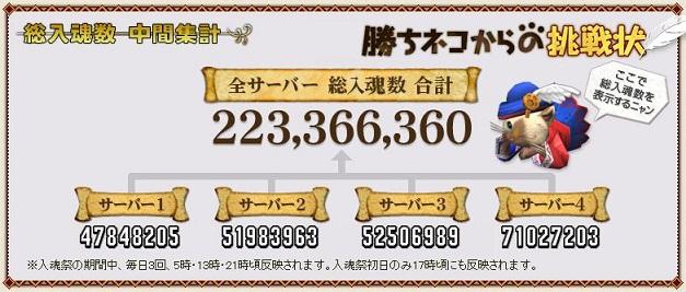 2億2千万突破!