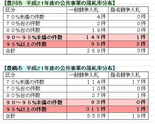 公共事業落札率分布表