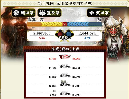 第十九回 武田家甲斐国の合戦 結果