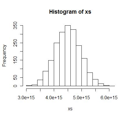 Histgram