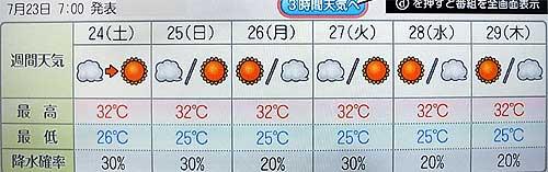 2010/7/23発表の週間天気予報