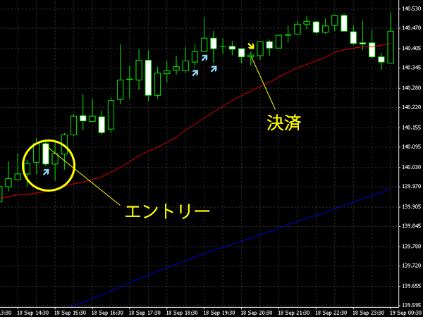 20140919eurjpy.png