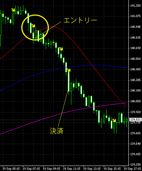 20140920eurjpy.png