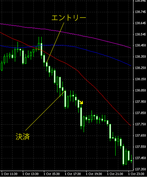 20141002eurjpy.png
