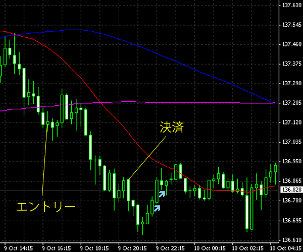 20141010eurjpy.png