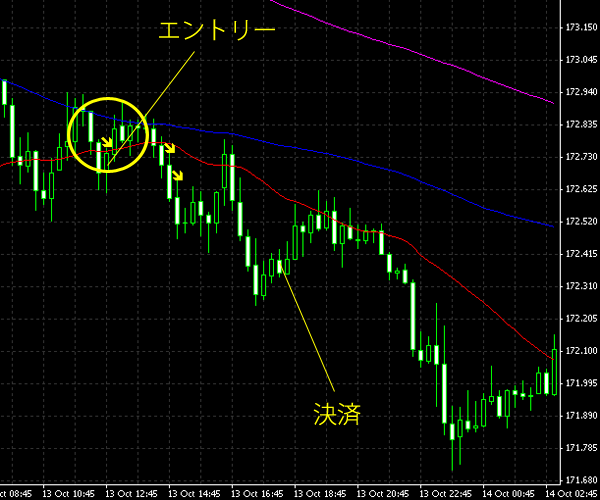 20141014gbpjpy.png