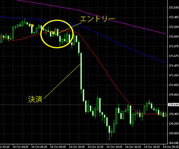 20141015gbpjpy.png