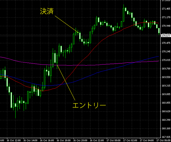 20141017gbpjpy.png